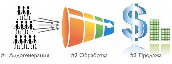 Изображение - Лидогенерация chto-takoe-lidogeneratsiya_2
