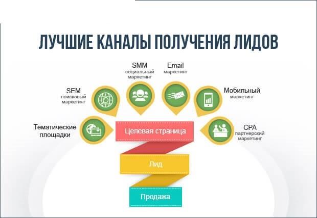 Изображение - Лидогенерация chto-takoe-lidogeneratsiya_3