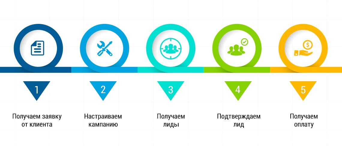 Изображение - Лидогенерация chto-takoe-lidogeneratsiya_4