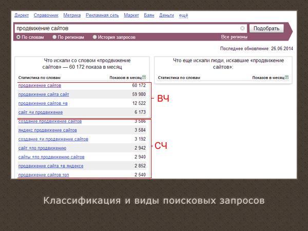 классификация и виды поисковых запросов